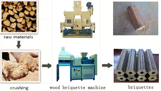 Briquette Press For Home Use ~ Why use wood briquette machine