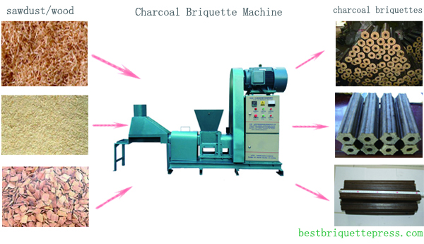 Sawdust Briquette Machine ~ How to make charcoal briquettes from sawdust